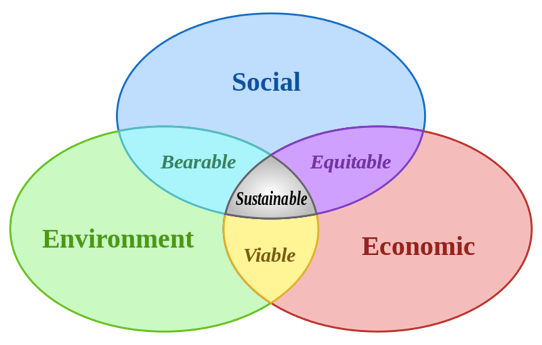 Figure 1: Social, environmental and economic sustainability (image by Johann Dréo).