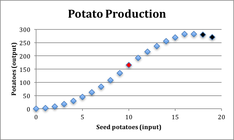 Fig. 4-3: Total production of potatoes (production function). Input is seed potatoes, output is potatoes (#), and other inputs (land, labour and capital) are held constant.