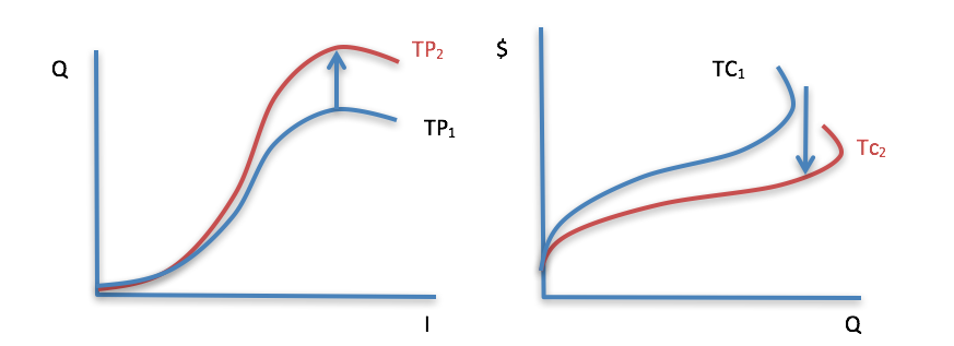 Figure 5-10: Increase in physical yield in graph 1 leads to decrease in cost in graph 2.