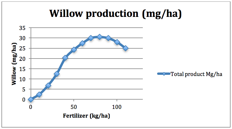 Figure 5-3: Willow production and fertilization