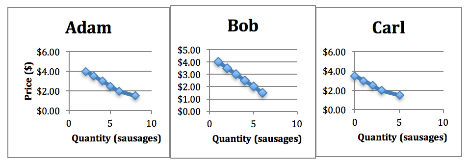 Figure 6-1: Individual demand curves for sausage