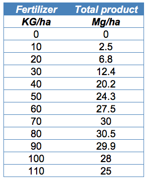 Table 5-1: Total willow production (mg/ha)  as affected by fertilizer (kg/ha)