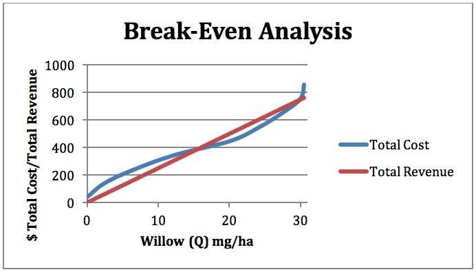 Figure 5-5: Break-even analysis showing total revenue (red line) and total cost (blue line). The point of maximum profit occurs where the difference between TR and TC is the greatest.