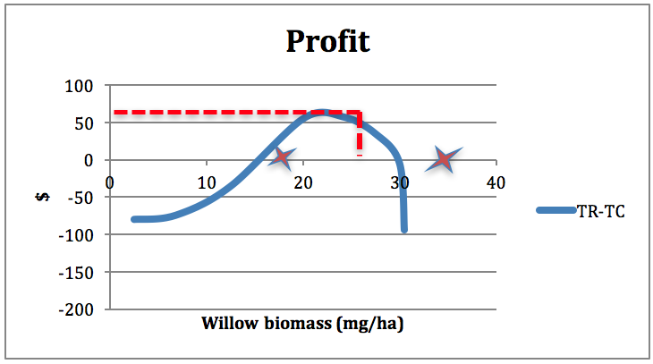 Figure 5-6: Profit mapped against output. The red stars show zero profits at the two break-even points.