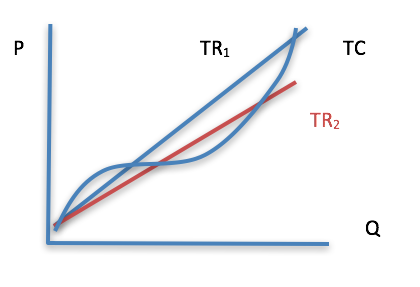 Figure 5-8: Reduction in TR resulting in reduction in profit