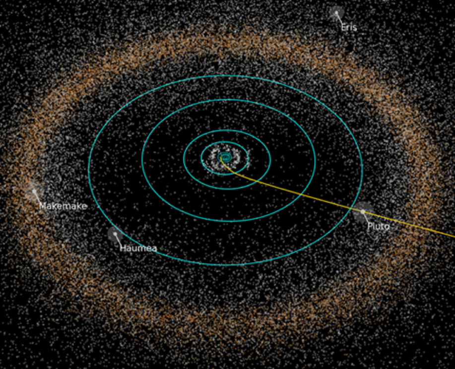 Dwarf Planet locations in the Kuiper Belt. Courtesy of NASA/JHUAPL/SwRI.
