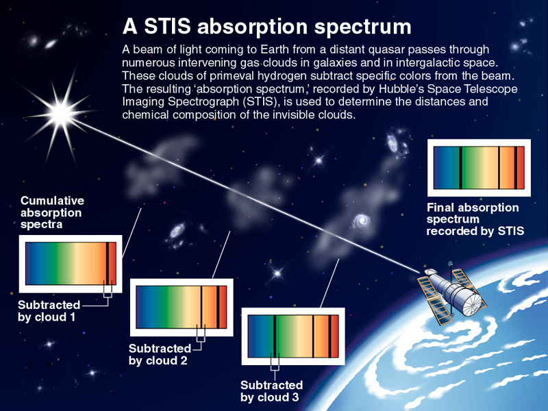 cumulative-absorption-spectrum-hubble-telescope
