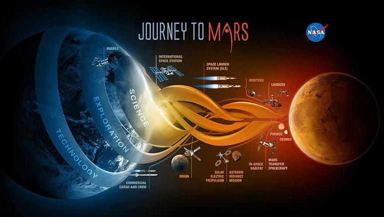 http://mars.jpl.nasa.gov/msl/images/NASA-Science-Exploration-Technology-Journey-To-Mars-full.jpg Credited to: NASA
