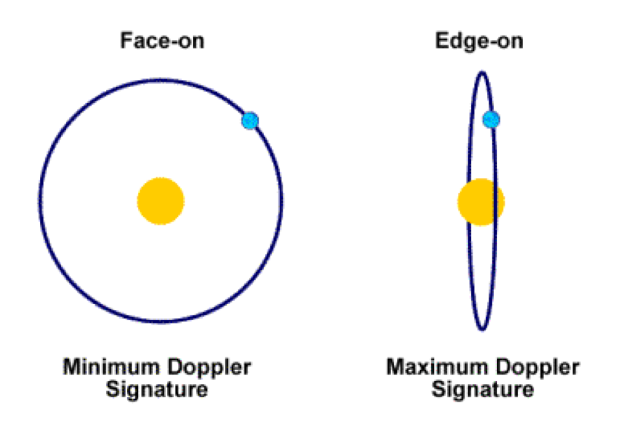 Fig 3. Sensitivity of Doppler shift determined by orientation of orbiting planet Credit: Hugh Osborne.