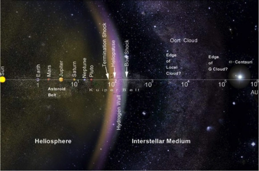 The layout of the solar system, including the Kuiper Belt and the Oort Cloud, on a logarithmic scale. Credit: NASA