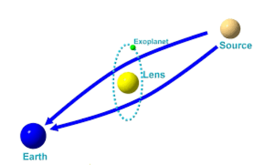 Fig. 8 Diagram which shows light originating from a source star and being bent by a lens star as the light travels to Earth. Credit: Grant Christie.