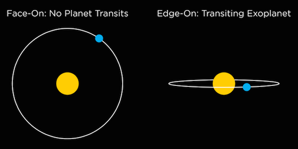 Fig 7. Diagram which contrasts a face-on and an edge-on orbit.