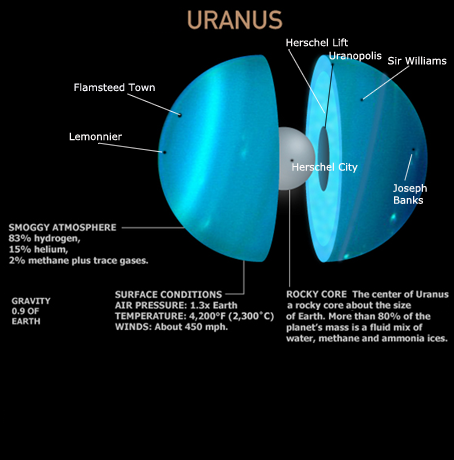 Figure 11. Composition of Uranus