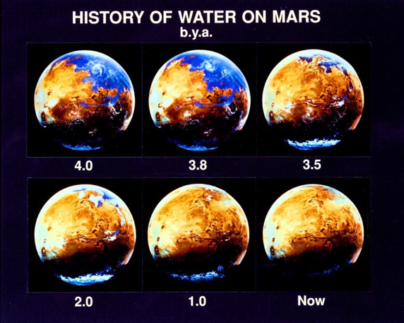 The history of water on Mars and how it varies over time.