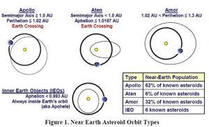 Figure 1: Sub classification of Near Earth Asteroids http://neo.jpl.nasa.gov/neo/orbits.jpg Alan Chamberlin