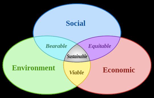 Figure 1: Social, environmental and economic sustainability (image by Johann Dréo).