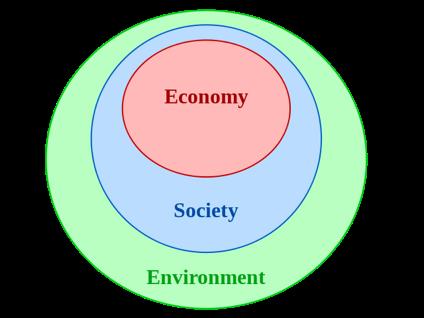 Figure 2: Nested sustainability (image by K Tucker)