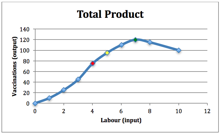 Figure 4-4: Total Vaccinations (input = labour)