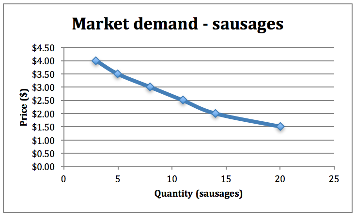 Figure 6-2: Market demand for sausages