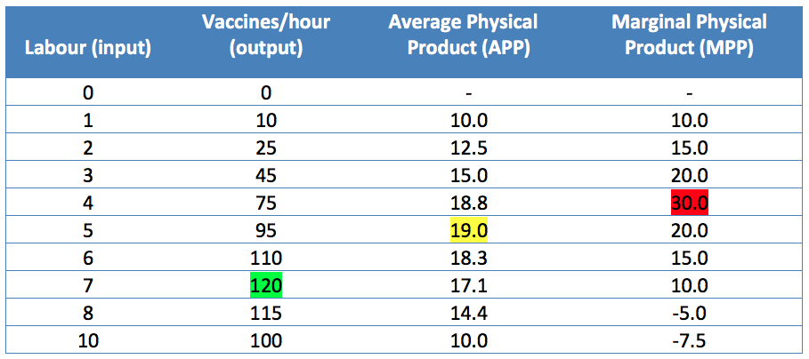 Table 4-1: Total physical production: inputs, output, APP and MPP
