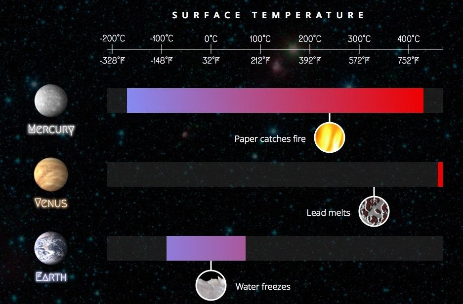 Range of surface temperature: Mercury, Venus and Earth. Copyright 2014 Matt Doyle. Cropped from original.