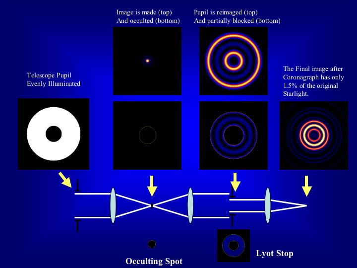 Fig 5. How a Lyott coronagraph works. Credit: Ben R. Oppenheimer.