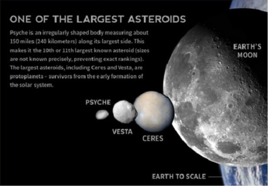 Artist's impression of the size comparison between 16 Psyche, Vesta, Ceres, the Moon and Earth. Credit: Karl Tate