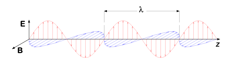 Figure 1. Electromagnetic Wave By P.wormer (Own work) [CC BY-SA 3.0 (http://creativecommons.org/licenses/by-sa/3.0) or GFDL (http://www.gnu.org/copyleft/fdl.html)], via Wikimedia Commons https://commons.wikimedia.org/wiki/File:Electromagnetic_wave.png