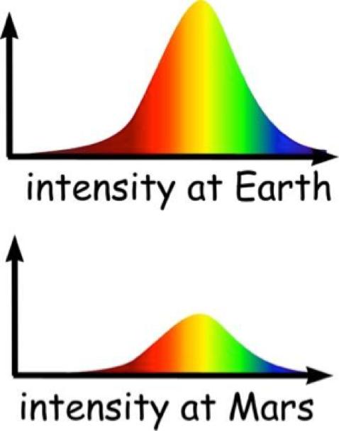 Figure 6: