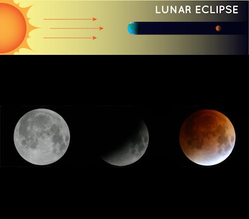 Lunar Eclipse. Courtesy of NASA/JPL.
