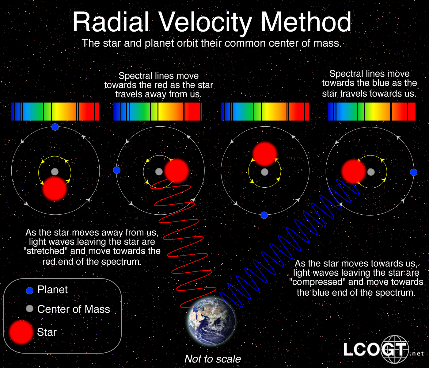 Fig 2. Doppler shifts observed using the radial velocity method of detecting exoplanets.6