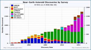 Figure 2: Near Earth Asteroid Discoveries, By Survey Type, By Year http://neo.jpl.nasa.gov/stats Alan Chamberlin
